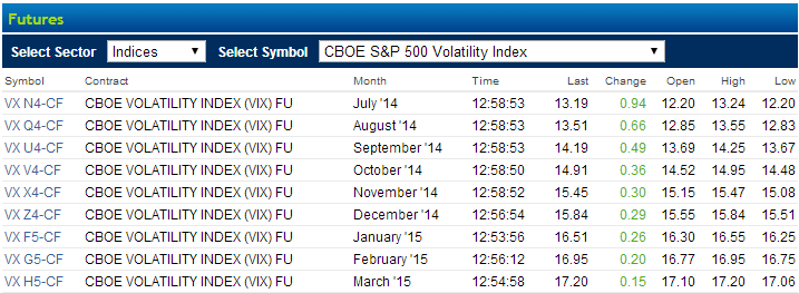 Figure 1. VIX futures quotes by CBOE. http://delayedquotes.cboe.com/new/futures/list.html?sector=indices&futuresymbol=VX-CF